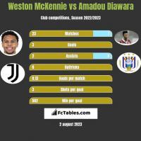 Weston McKennie vs Amadou Diawara h2h player stats