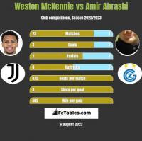Weston McKennie vs Amir Abrashi h2h player stats