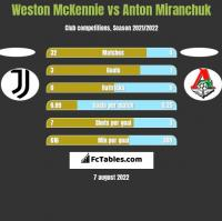 Weston McKennie vs Anton Miranchuk h2h player stats