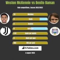 Weston McKennie vs Benito Raman h2h player stats