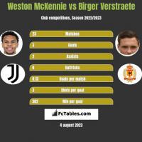 Weston McKennie vs Birger Verstraete h2h player stats