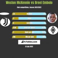 Weston McKennie vs Breel Embolo h2h player stats