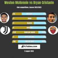 Weston McKennie vs Bryan Cristante h2h player stats