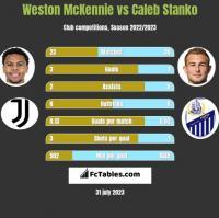 Weston McKennie vs Caleb Stanko h2h player stats