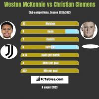 Weston McKennie vs Christian Clemens h2h player stats