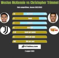 Weston McKennie vs Christopher Trimmel h2h player stats