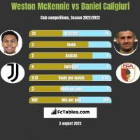 Weston McKennie vs Daniel Caligiuri h2h player stats