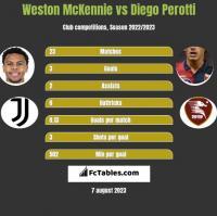 Weston McKennie vs Diego Perotti h2h player stats