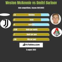 Weston McKennie vs Dmitri Barinov h2h player stats