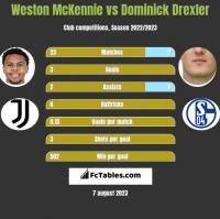 Weston McKennie vs Dominick Drexler h2h player stats