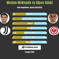 Weston McKennie vs Ellyes Skhiri h2h player stats
