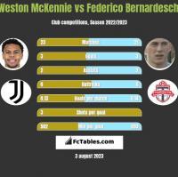 Weston McKennie vs Federico Bernardeschi h2h player stats