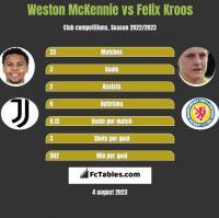 Weston McKennie vs Felix Kroos h2h player stats