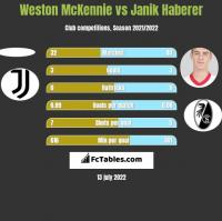 Weston McKennie vs Janik Haberer h2h player stats
