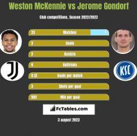 Weston McKennie vs Jerome Gondorf h2h player stats