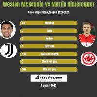 Weston McKennie vs Martin Hinteregger h2h player stats