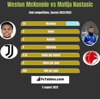 Weston McKennie vs Matija Nastasic h2h player stats
