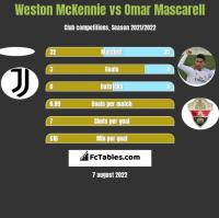 Weston McKennie vs Omar Mascarell h2h player stats