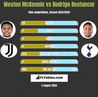 Weston McKennie vs Rodrigo Bentancur h2h player stats