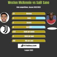 Weston McKennie vs Salif Sane h2h player stats