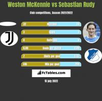 Weston McKennie vs Sebastian Rudy h2h player stats