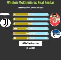 Weston McKennie vs Suat Serdar h2h player stats