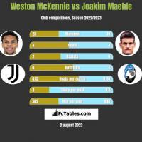 Weston McKennie vs Joakim Maehle h2h player stats