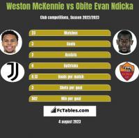 Weston McKennie vs Obite Evan Ndicka h2h player stats