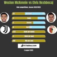 Weston McKennie vs Elvis Rexhbecaj h2h player stats