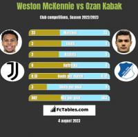 Weston McKennie vs Ozan Kabak h2h player stats