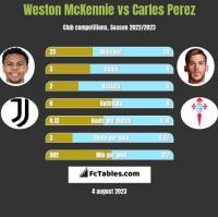 Weston McKennie vs Carles Perez h2h player stats