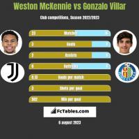 Weston McKennie vs Gonzalo Villar h2h player stats