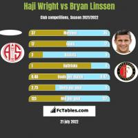 Haji Wright vs Bryan Linssen h2h player stats