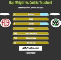 Haji Wright vs Cedric Teuchert h2h player stats