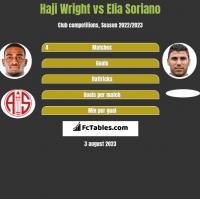 Haji Wright vs Elia Soriano h2h player stats