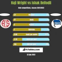 Haji Wright vs Ishak Belfodil h2h player stats