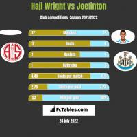 Haji Wright vs Joelinton h2h player stats