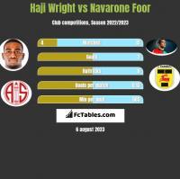 Haji Wright vs Navarone Foor h2h player stats
