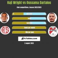 Haji Wright vs Oussama Darfalou h2h player stats