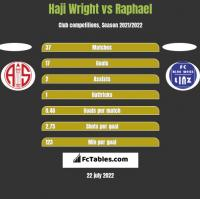 Haji Wright vs Raphael h2h player stats