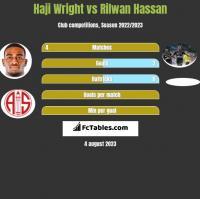 Haji Wright vs Rilwan Hassan h2h player stats