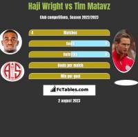 Haji Wright vs Tim Matavz h2h player stats