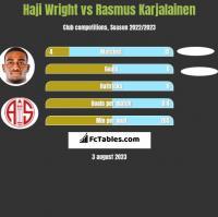 Haji Wright vs Rasmus Karjalainen h2h player stats
