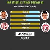 Haji Wright vs Vitalie Damascan h2h player stats