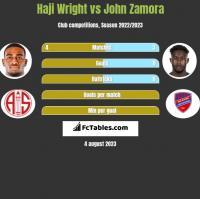 Haji Wright vs John Zamora h2h player stats