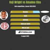 Haji Wright vs Amadou Ciss h2h player stats