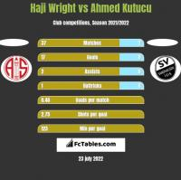 Haji Wright vs Ahmed Kutucu h2h player stats