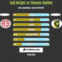 Haji Wright vs Thomas Buitink h2h player stats