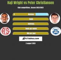 Haji Wright vs Peter Christiansen h2h player stats