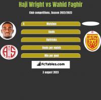 Haji Wright vs Wahid Faghir h2h player stats